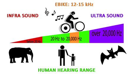 Consejo electrificar MTB EBikeHearingRange1