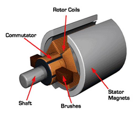 Here Is My Explanation Of Motor Terms Electricbike Com